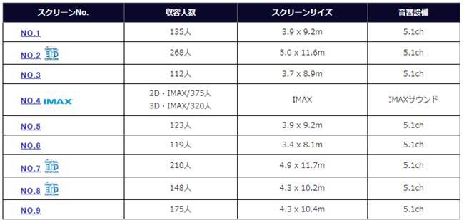 浦和パルコの映画館の規模